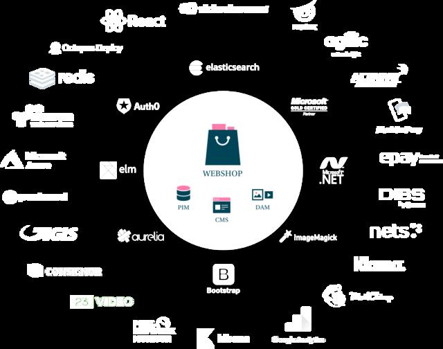 Bizzkit e-commerce platform