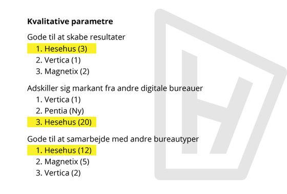 E-handelshuset Hesehus fik tre topplaceringer i anerkendt imageanalyse