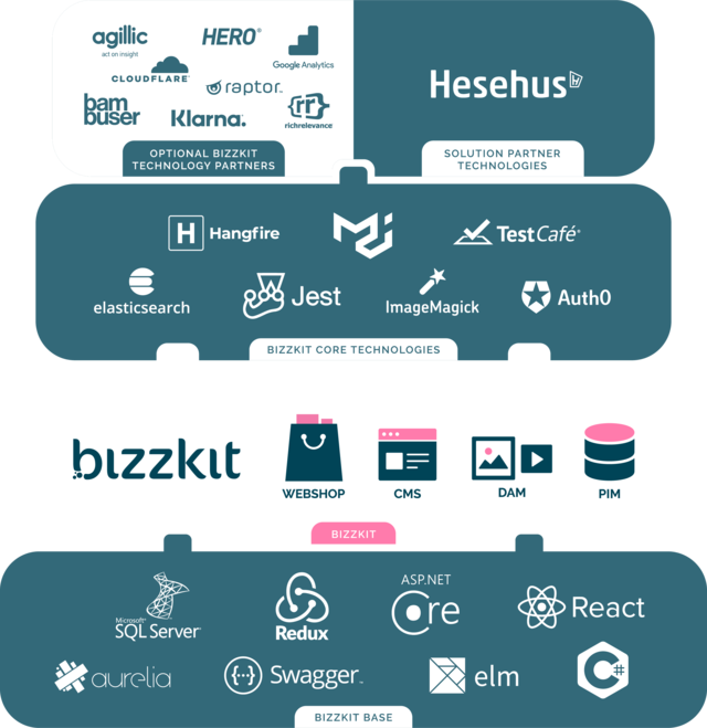 Bizzkit e-handelsplatform